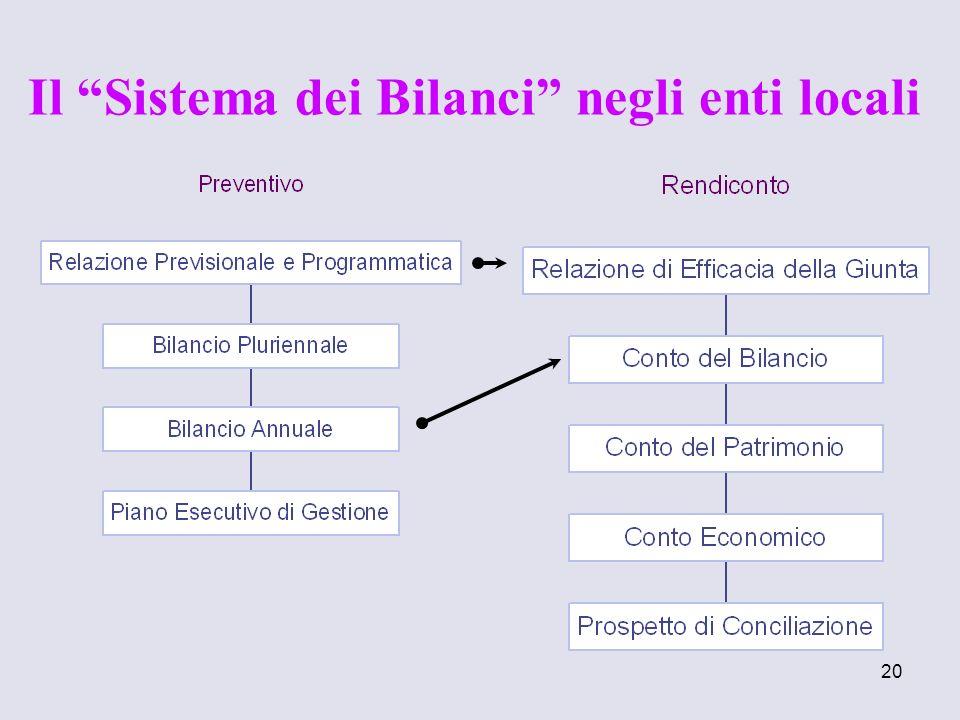 Il Sistema dei Bilanci negli enti locali