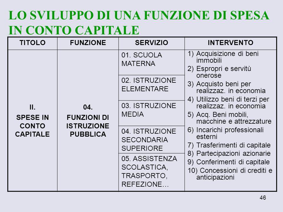 SPESE IN CONTO CAPITALE FUNZIONI DI ISTRUZIONE PUBBLICA