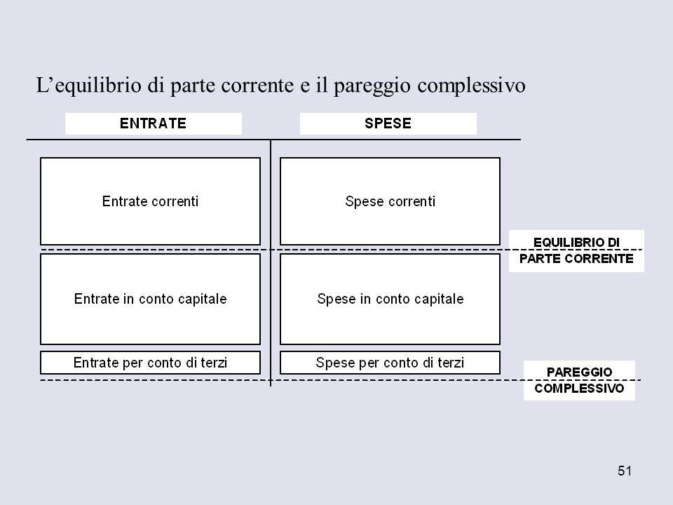 L'equilibrio di parte corrente e il pareggio complessivo
