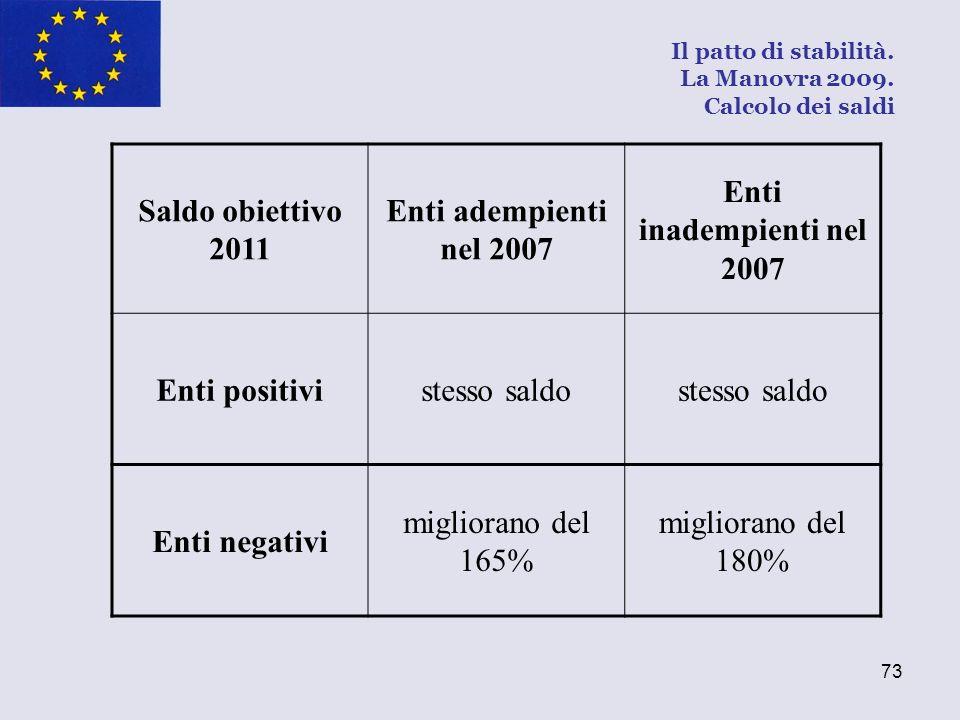 Saldo obiettivo 2011 Enti adempienti nel 2007