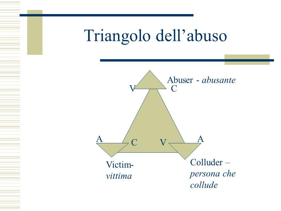 Triangolo dell'abuso Abuser - abusante V C A A C V