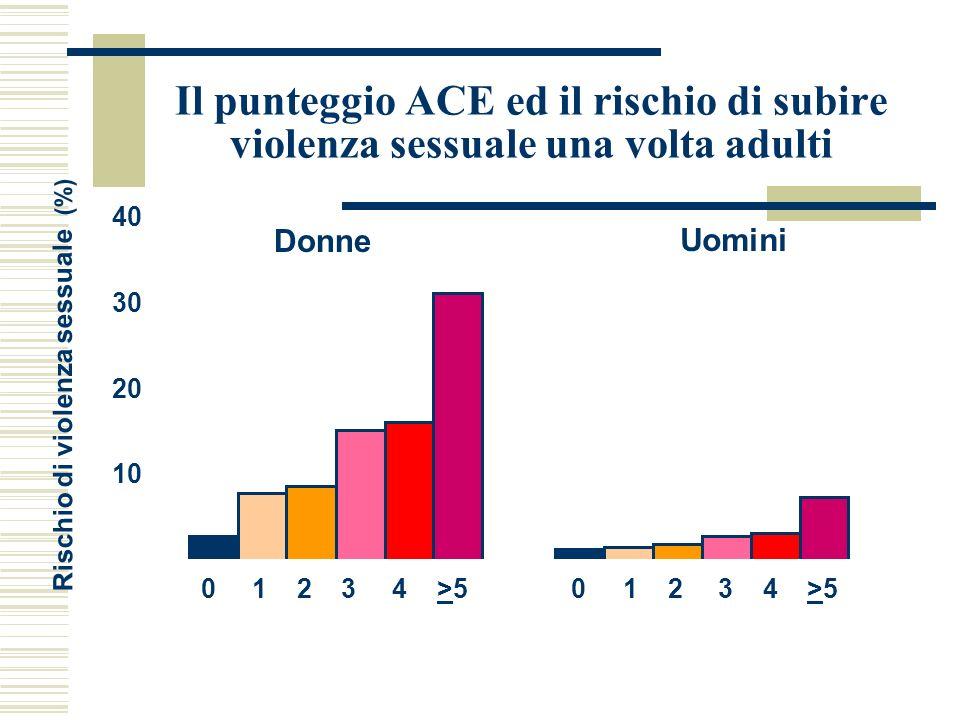 Il punteggio ACE ed il rischio di subire violenza sessuale una volta adulti