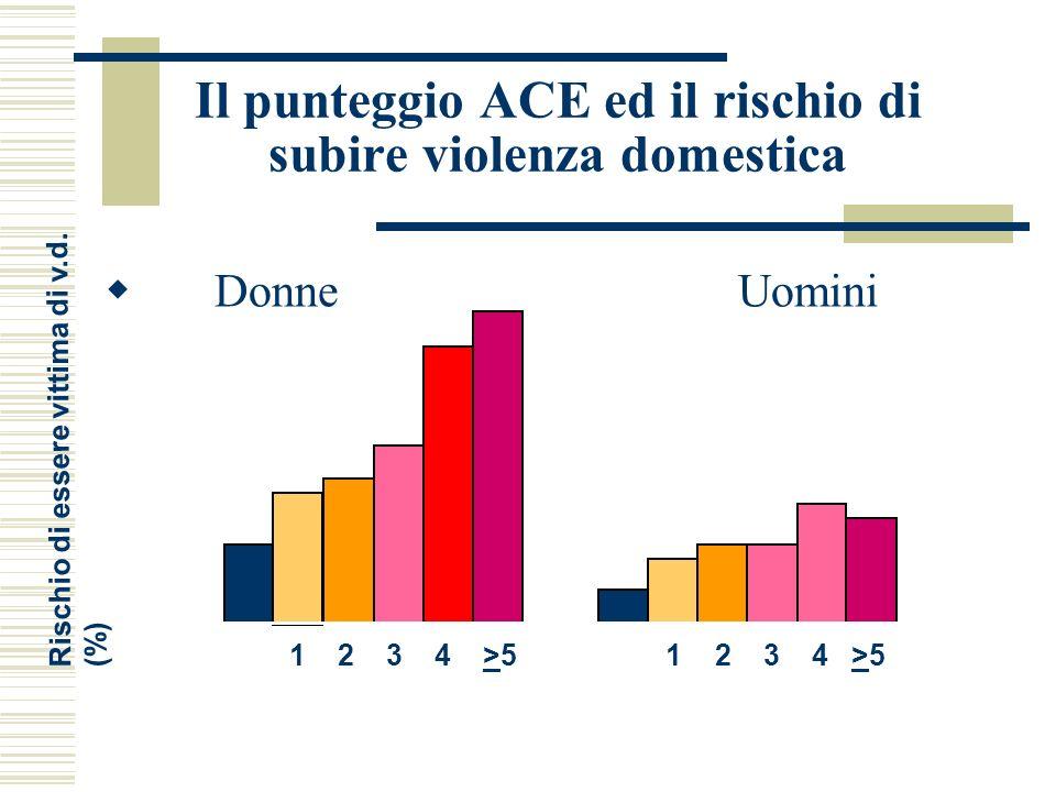 Il punteggio ACE ed il rischio di subire violenza domestica