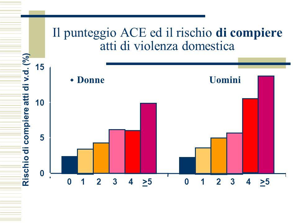 Il punteggio ACE ed il rischio di compiere atti di violenza domestica