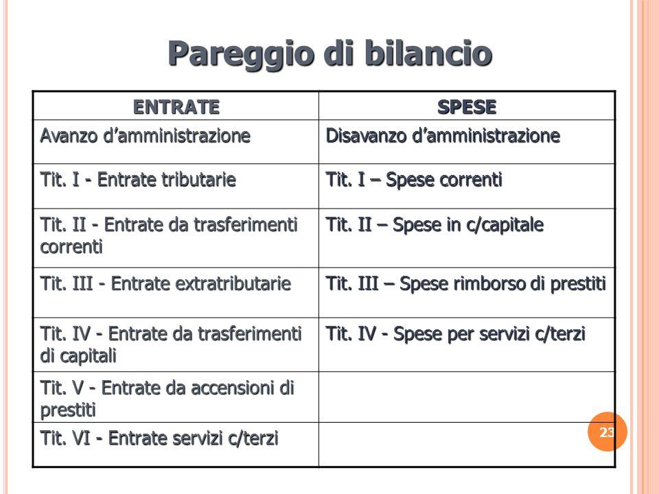 Pareggio di bilancio ENTRATE SPESE Avanzo d'amministrazione