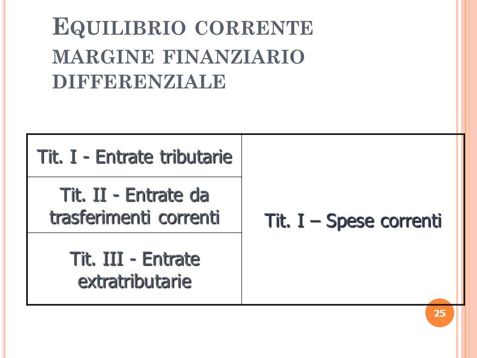 Equilibrio corrente margine finanziario differenziale