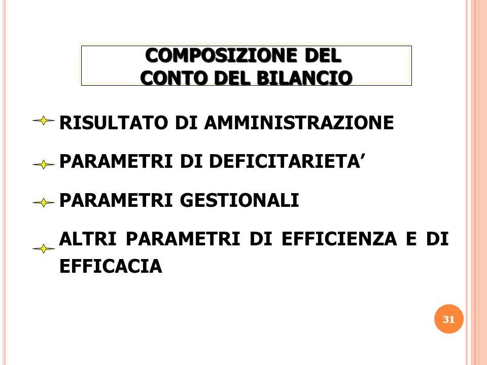 COMPOSIZIONE DEL CONTO DEL BILANCIO. RISULTATO DI AMMINISTRAZIONE. PARAMETRI DI DEFICITARIETA' PARAMETRI GESTIONALI.