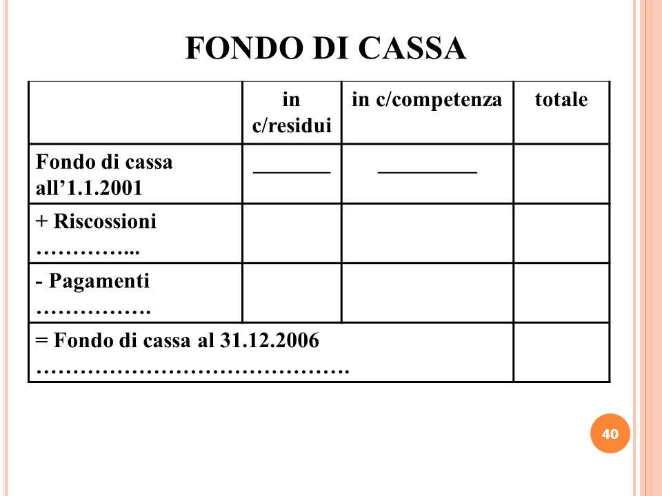 FONDO DI CASSA in c/residui in c/competenza totale