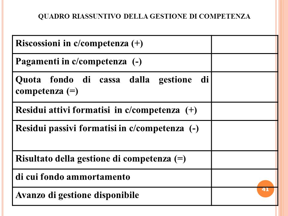 Riscossioni in c/competenza (+) Pagamenti in c/competenza (-)