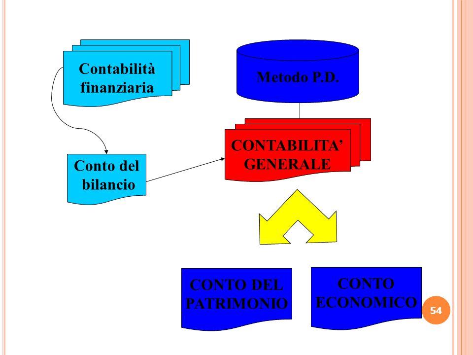 Contabilità finanziaria. Metodo P.D. CONTABILITA' GENERALE. Conto del. bilancio. CONTO DEL. PATRIMONIO.