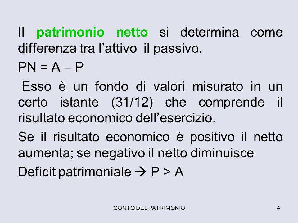 Deficit patrimoniale  P > A