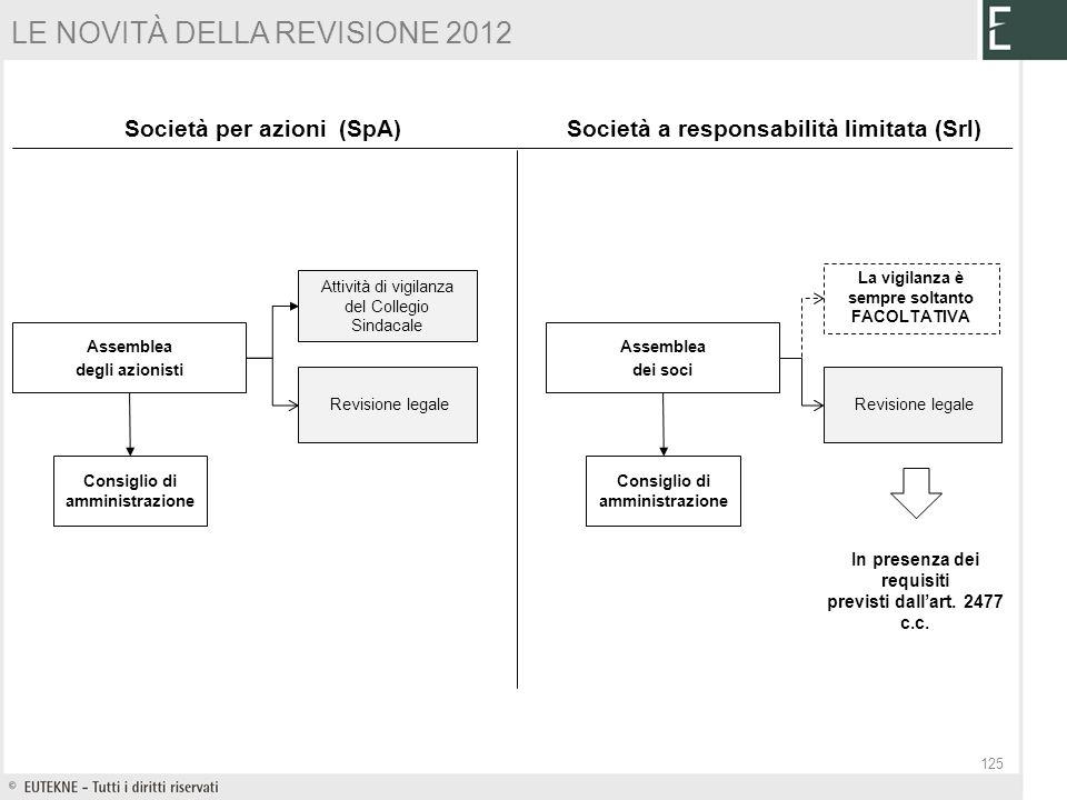 LE NOVITÀ DELLA REVISIONE 2012