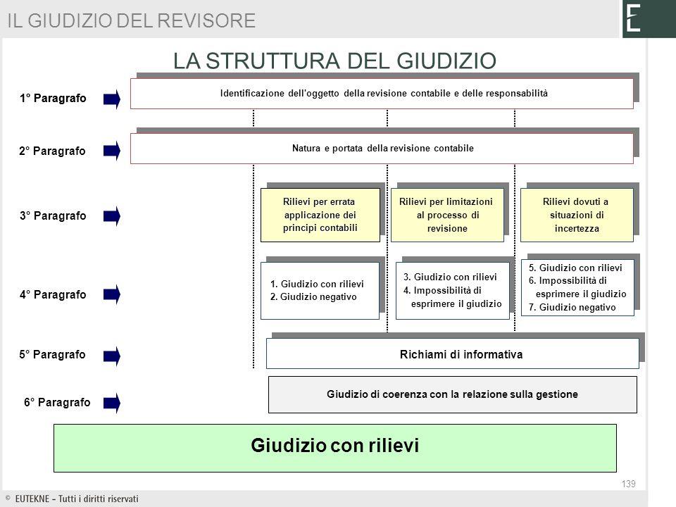 Giudizio di coerenza con la relazione sulla gestione