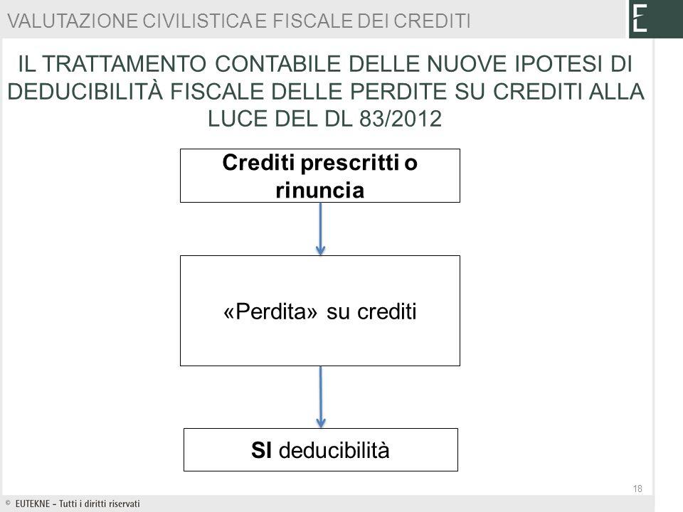 Crediti prescritti o rinuncia