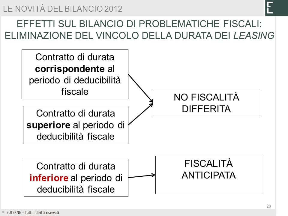 Contratto di durata corrispondente al periodo di deducibilità fiscale