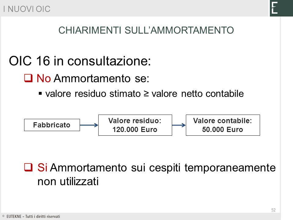 CHIARIMENTI SULL'AMMORTAMENTO