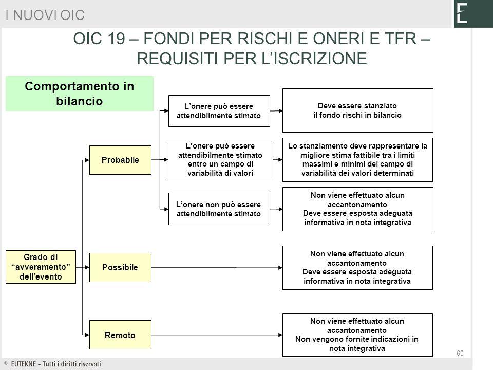OIC 19 – FONDI PER RISCHI E ONERI E TFR – REQUISITI PER L'ISCRIZIONE