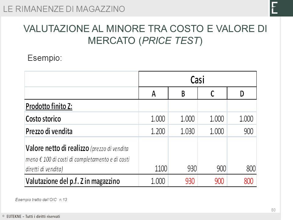 VALUTAZIONE AL MINORE TRA COSTO E VALORE DI MERCATO (PRICE TEST)