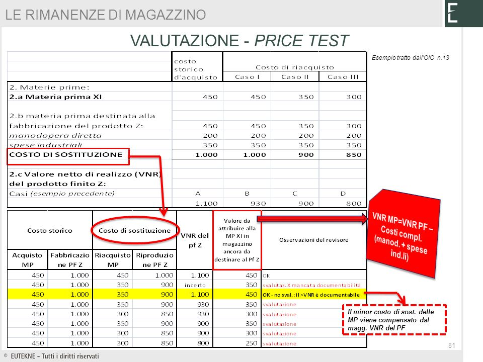 VNR MP=VNR PF – Costi compl. (manod. + spese ind.li)