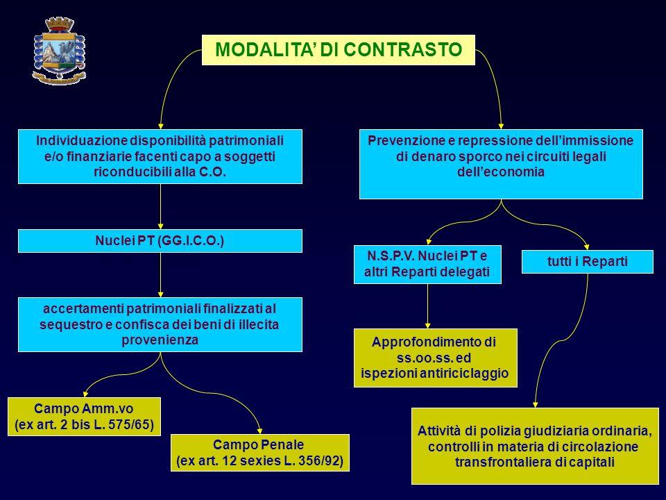 MODALITA' DI CONTRASTO
