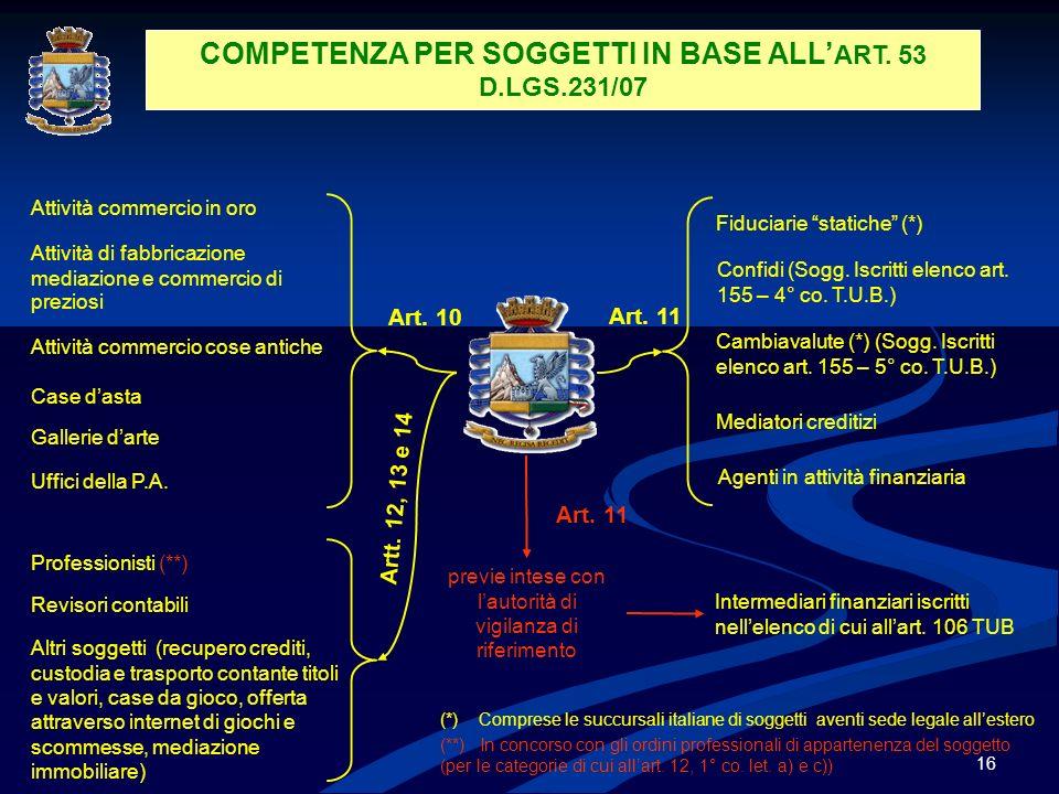 COMPETENZA PER SOGGETTI IN BASE ALL'ART. 53 D.LGS.231/07