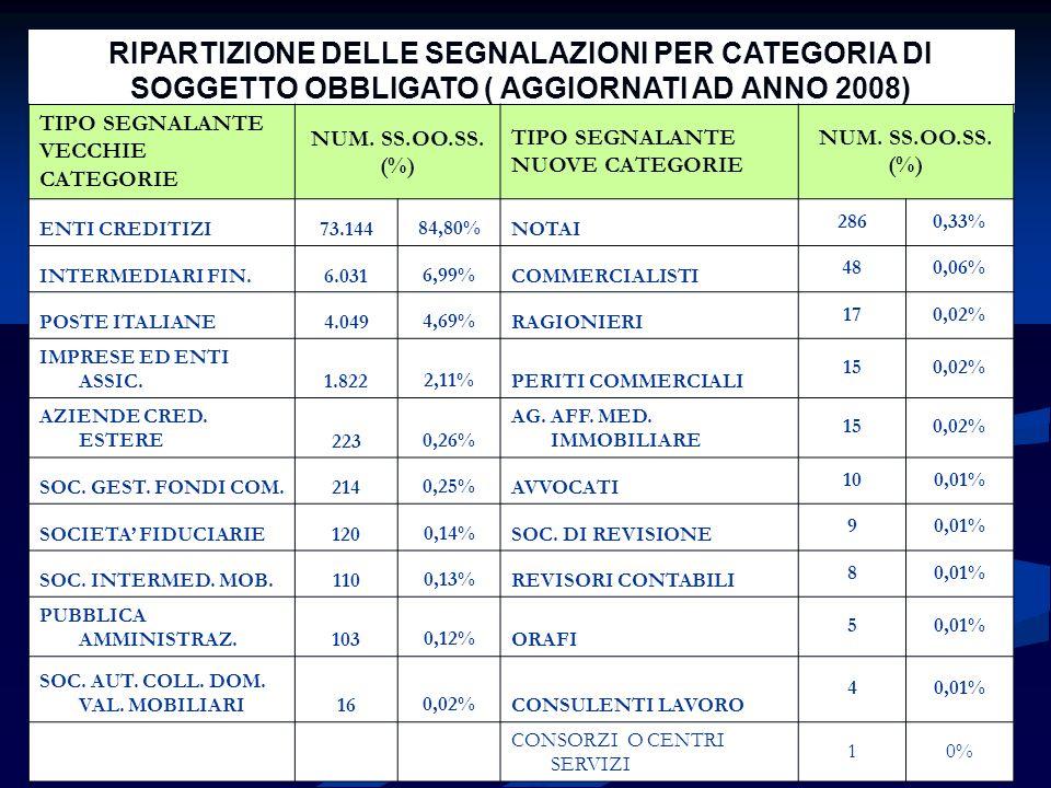 RIPARTIZIONE DELLE SEGNALAZIONI PER CATEGORIA DI SOGGETTO OBBLIGATO ( AGGIORNATI AD ANNO 2008)