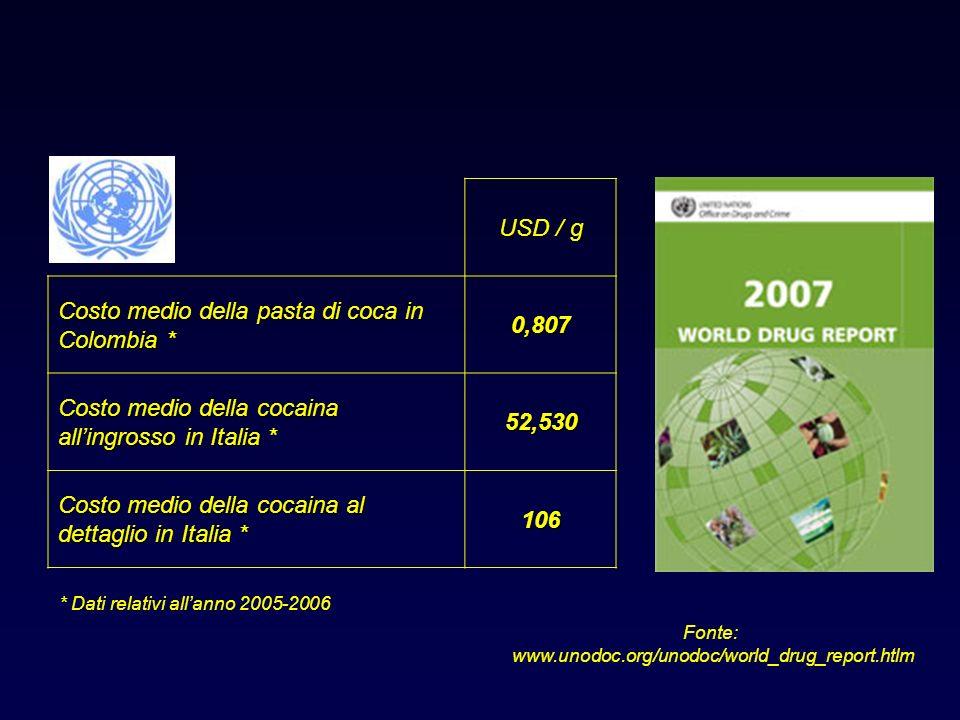 Costo medio della pasta di coca in Colombia * 0,807