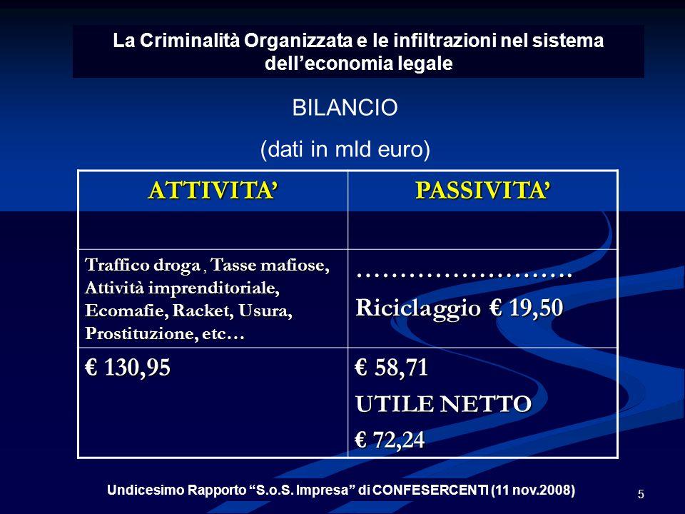 Undicesimo Rapporto S.o.S. Impresa di CONFESERCENTI (11 nov.2008)