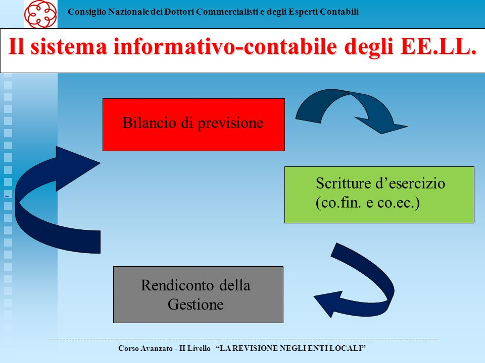 Il sistema informativo-contabile degli EE.LL.