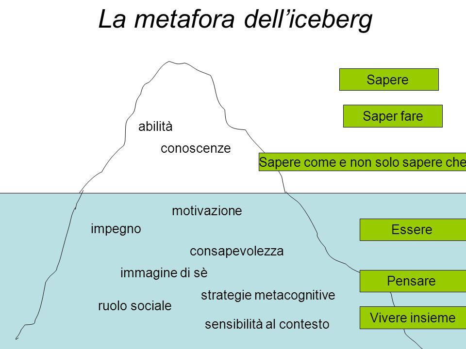 La metafora dell'iceberg