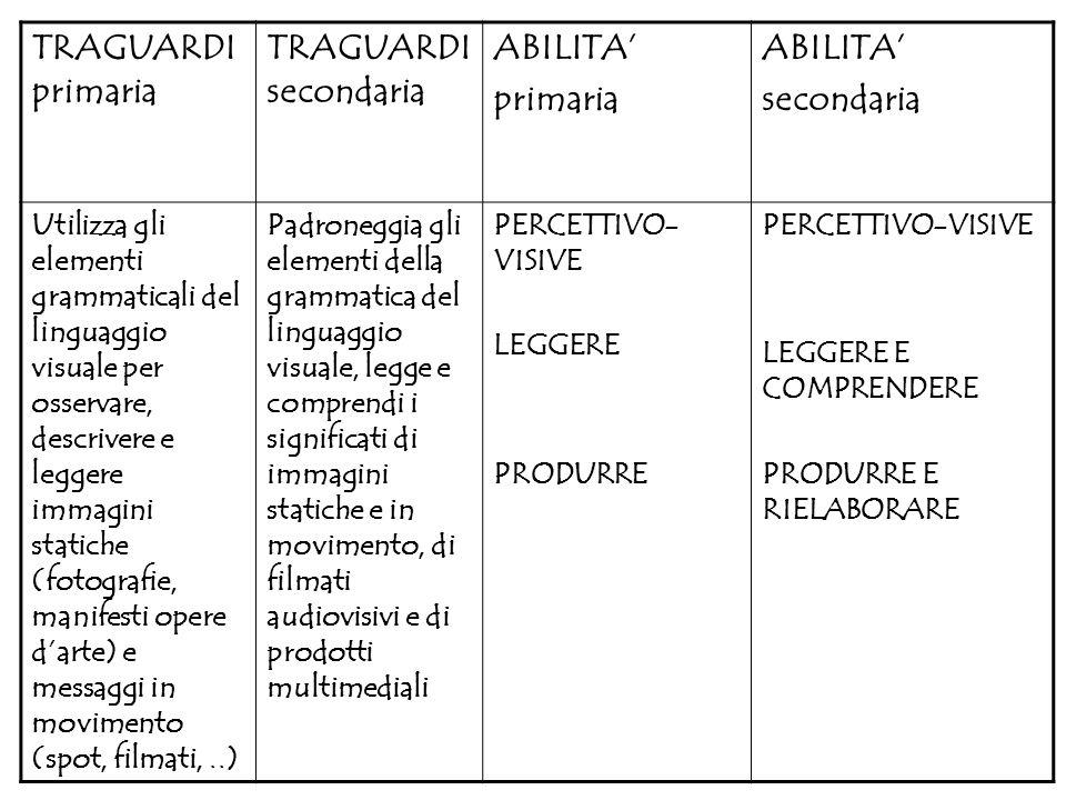 TRAGUARDI primaria TRAGUARDI secondaria ABILITA' primaria secondaria