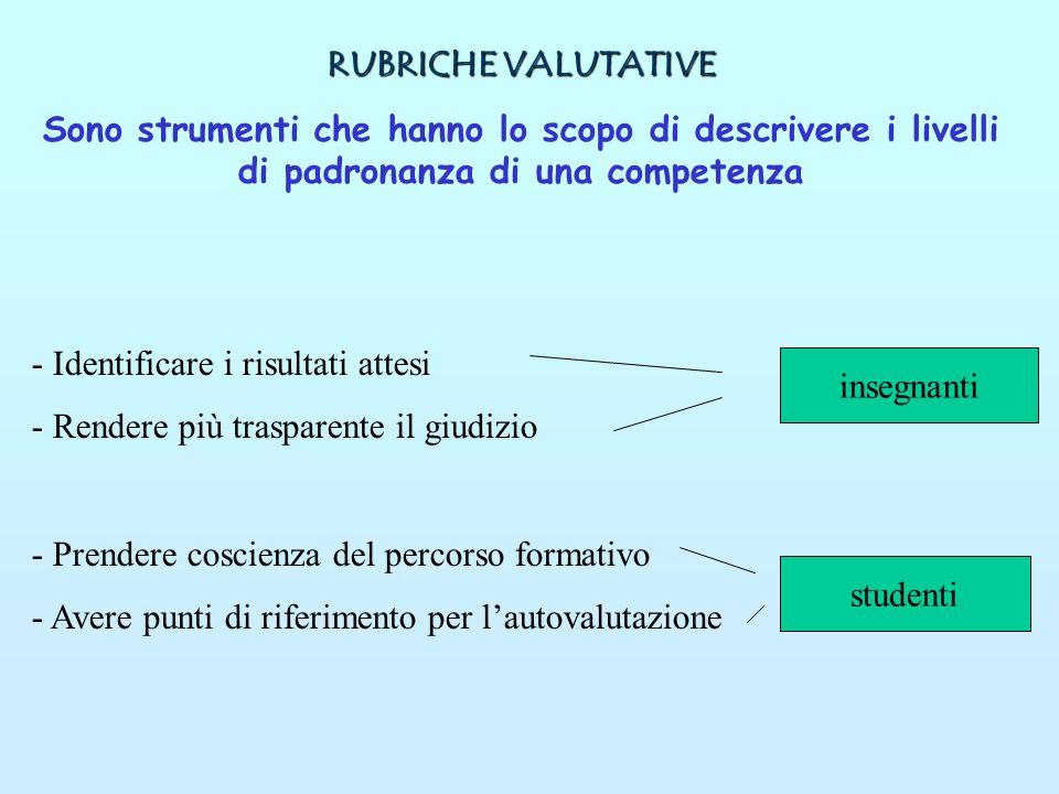 RUBRICHE VALUTATIVE Sono strumenti che hanno lo scopo di descrivere i livelli di padronanza di una competenza.