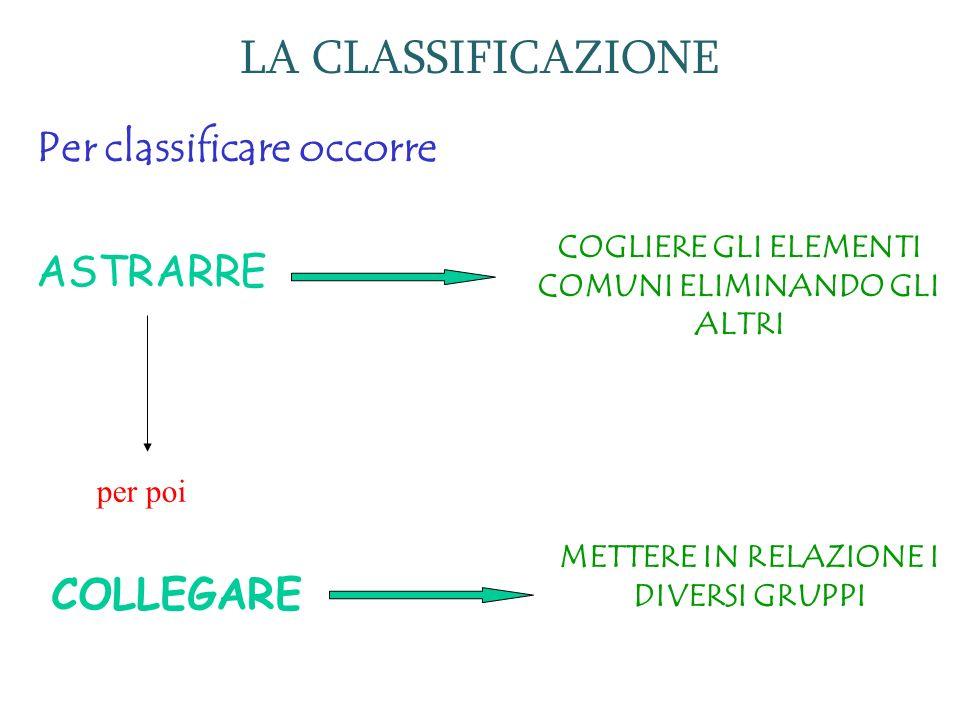 LA CLASSIFICAZIONE Per classificare occorre ASTRARRE COLLEGARE