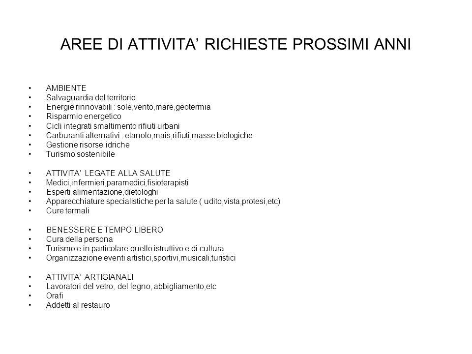 AREE DI ATTIVITA' RICHIESTE PROSSIMI ANNI