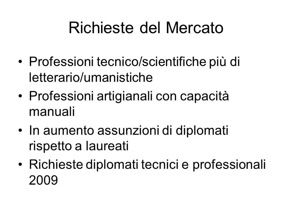 Richieste del Mercato Professioni tecnico/scientifiche più di letterario/umanistiche. Professioni artigianali con capacità manuali.