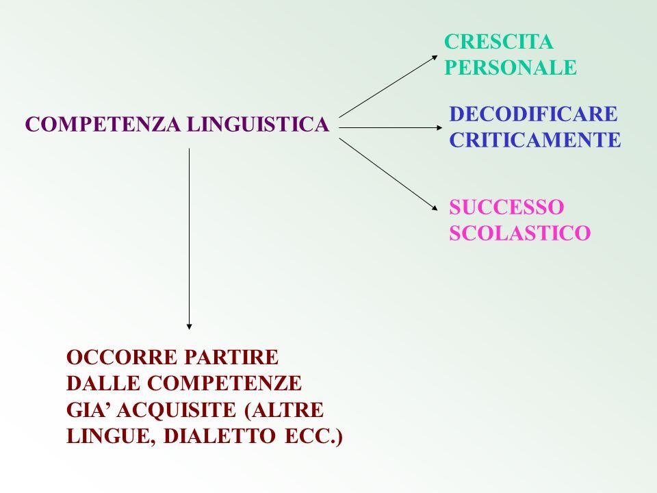 CRESCITA PERSONALE DECODIFICARE CRITICAMENTE. COMPETENZA LINGUISTICA. SUCCESSO SCOLASTICO.