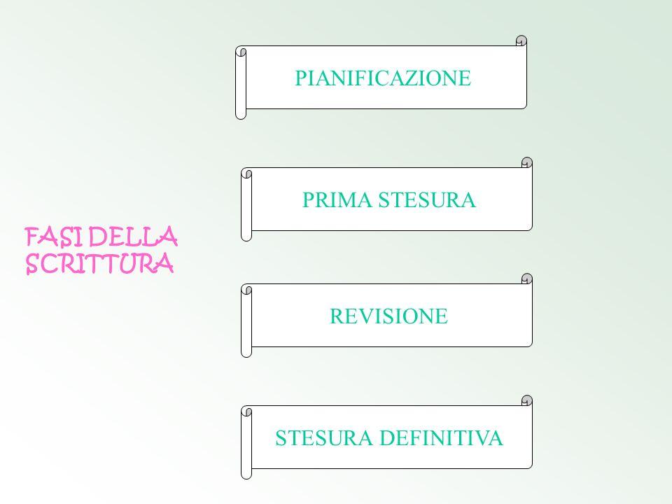 PIANIFICAZIONE PRIMA STESURA FASI DELLA SCRITTURA REVISIONE STESURA DEFINITIVA