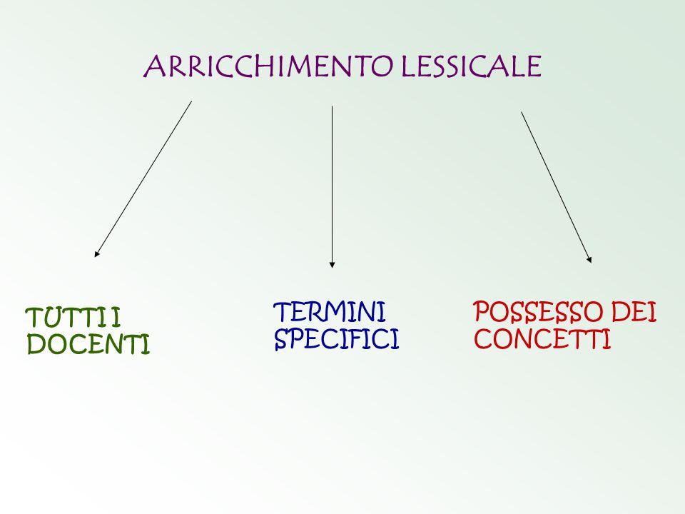 ARRICCHIMENTO LESSICALE