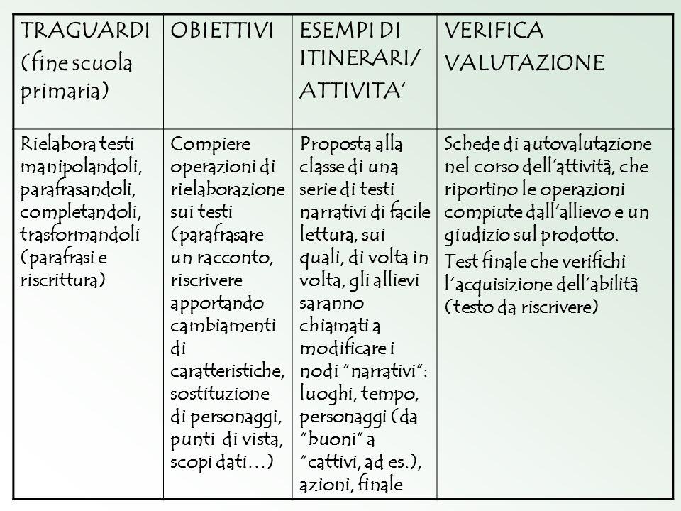 (fine scuola primaria) OBIETTIVI ESEMPI DI ITINERARI/ ATTIVITA'