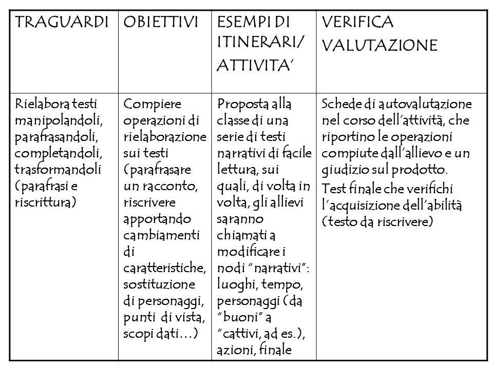 TRAGUARDI OBIETTIVI ESEMPI DI ITINERARI/ ATTIVITA' VERIFICA