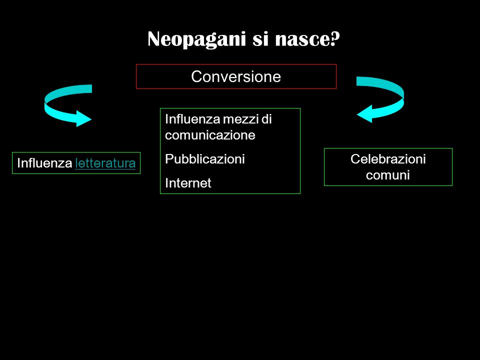 Neopagani si nasce Conversione Influenza mezzi di comunicazione