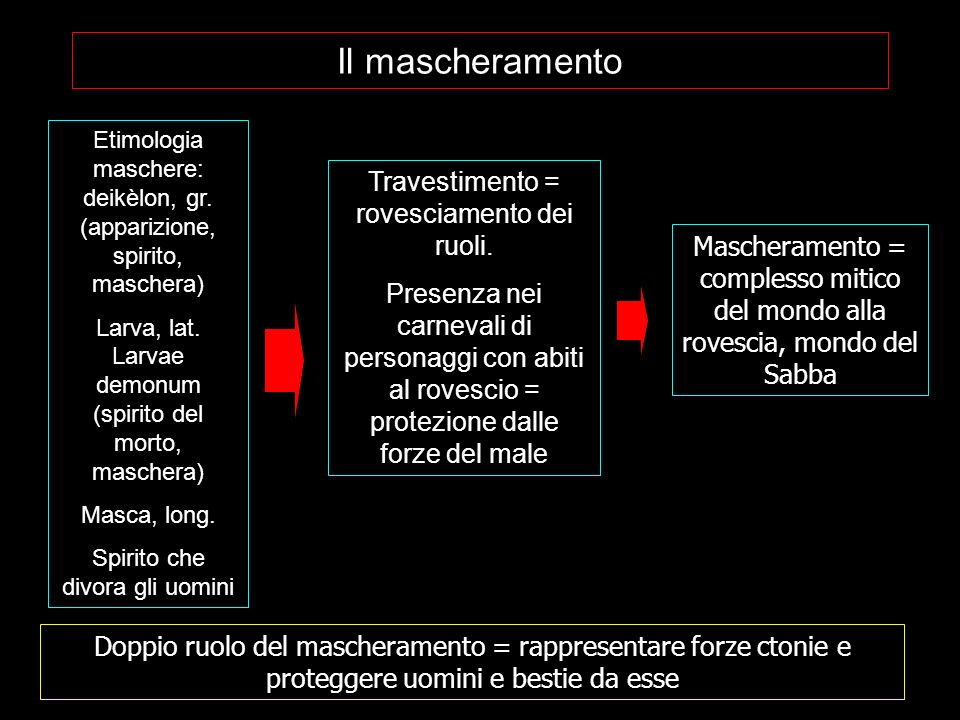 Il mascheramento Travestimento = rovesciamento dei ruoli.