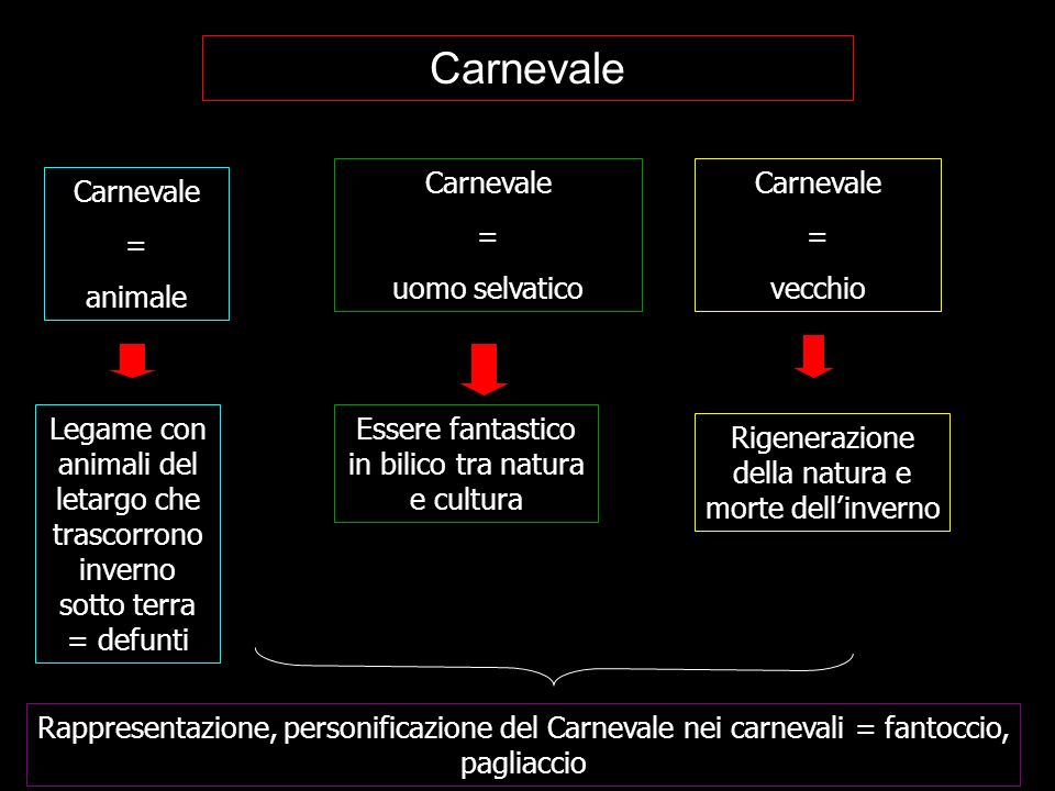 Carnevale Carnevale = uomo selvatico Carnevale = vecchio Carnevale =