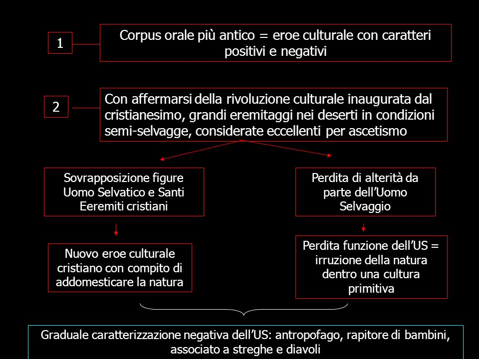 Corpus orale più antico = eroe culturale con caratteri positivi e negativi