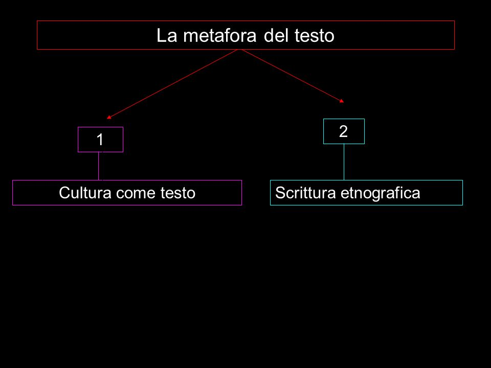 La metafora del testo 2 1 Cultura come testo Scrittura etnografica