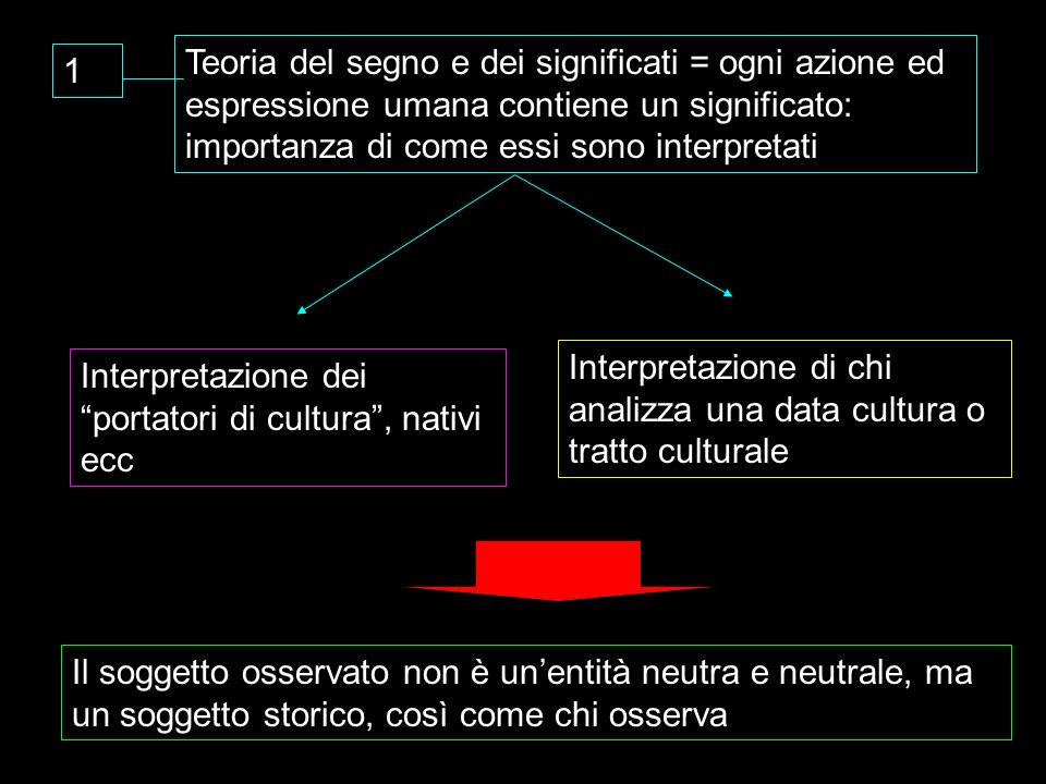 Teoria del segno e dei significati = ogni azione ed espressione umana contiene un significato: importanza di come essi sono interpretati