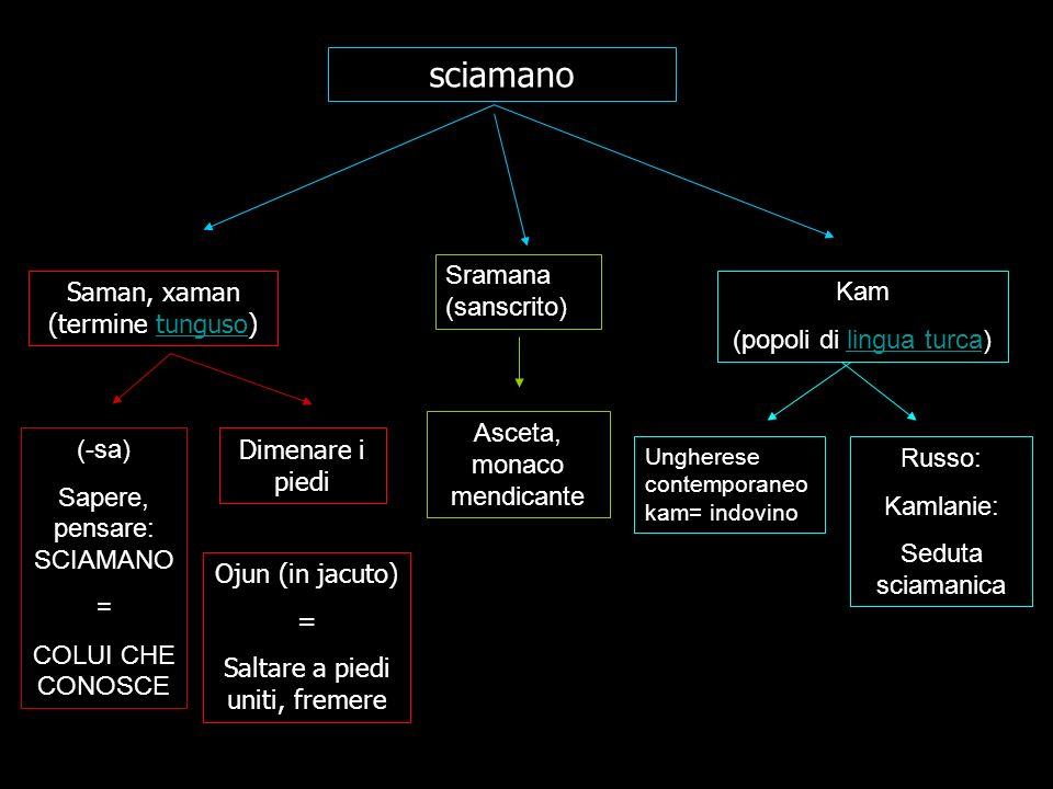 sciamano Sramana (sanscrito) Saman, xaman (termine tunguso) Kam