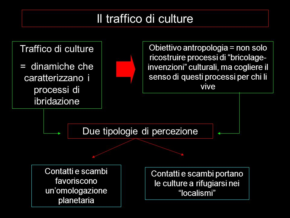 Il traffico di culture Traffico di culture