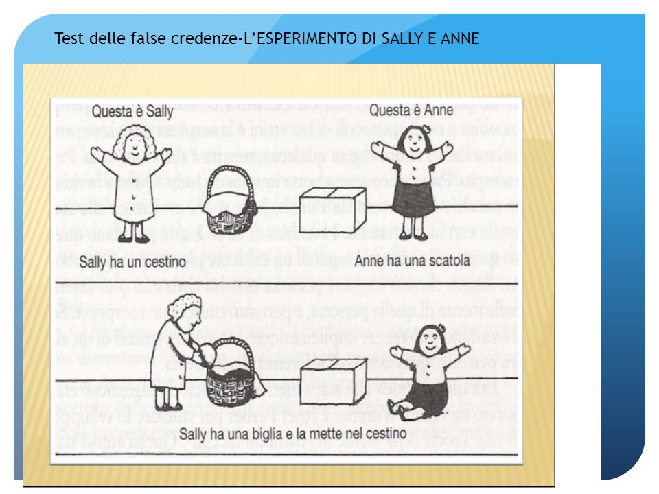 Test delle false credenze-L'ESPERIMENTO DI SALLY E ANNE