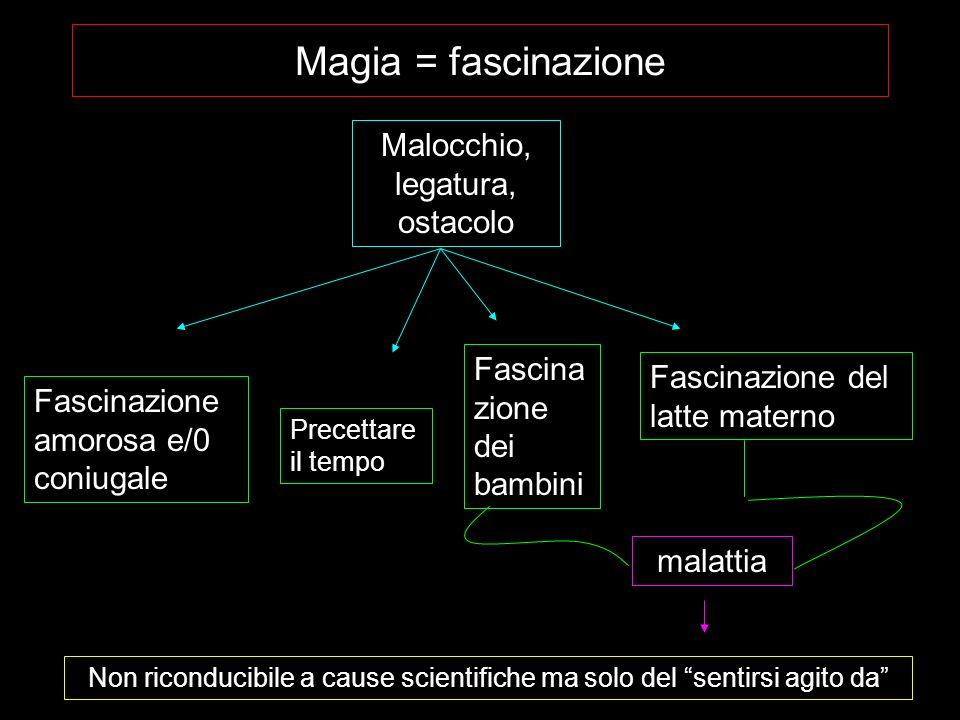 Magia = fascinazione Malocchio, legatura, ostacolo